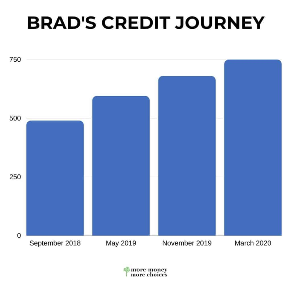 Chart showing a persons credit score increase journey.