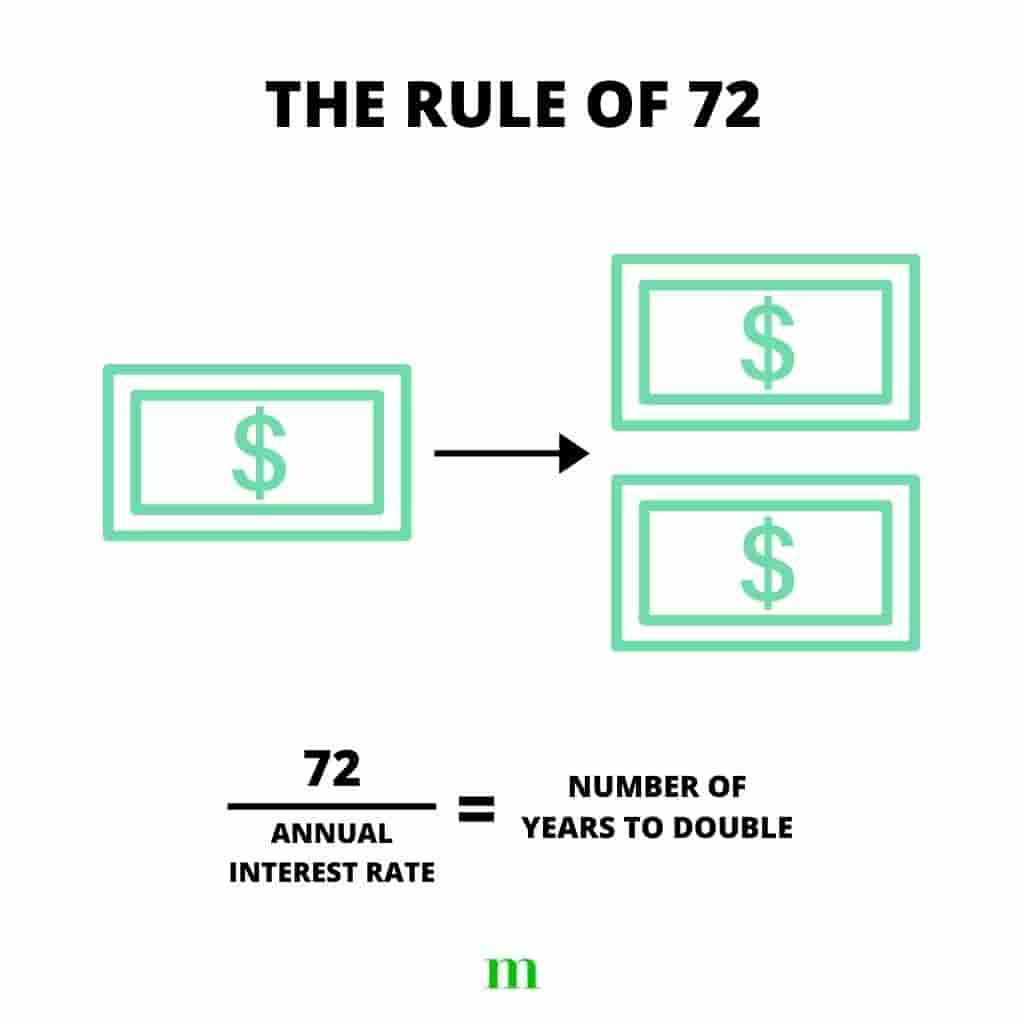 Graphic of a dollar bill turning into two, and the formula for the Rule of 72.
