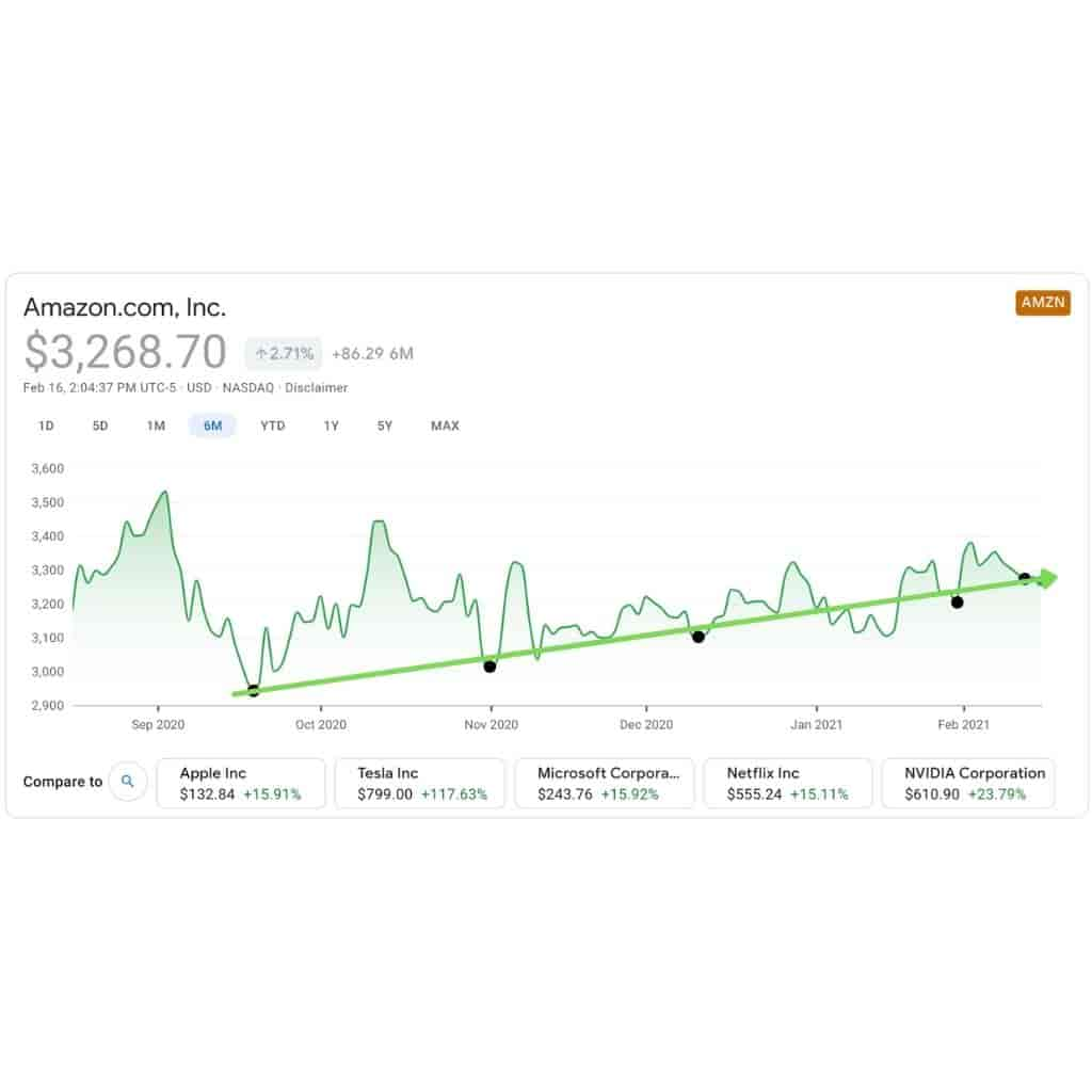 Amazon stock showing an upward trend over a six-month time period.