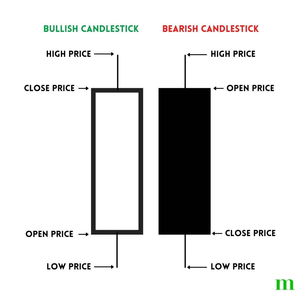 Diagram showing a candlestick chart.