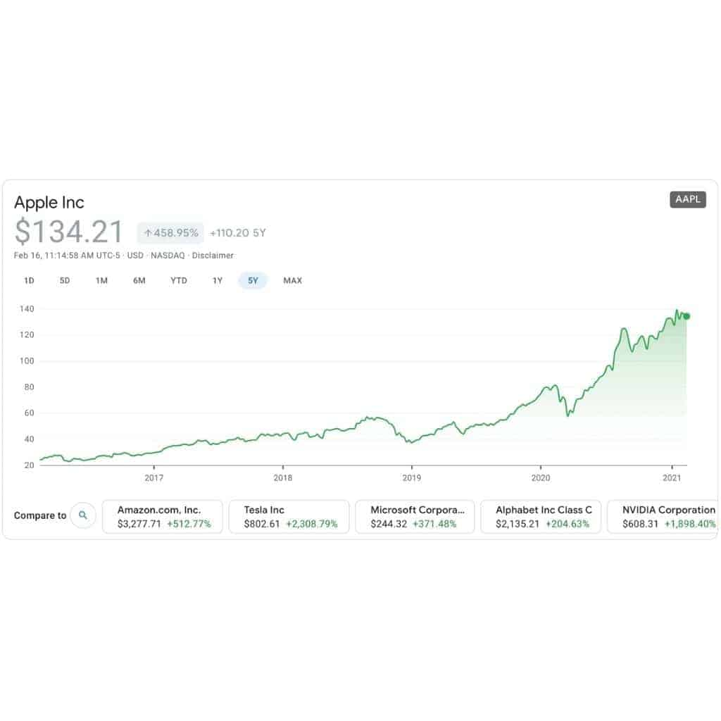 Line chart of Apple's stock over five years.